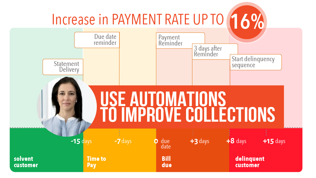 Use automations to improve collections up to 16%